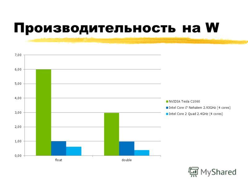 Производительность на W