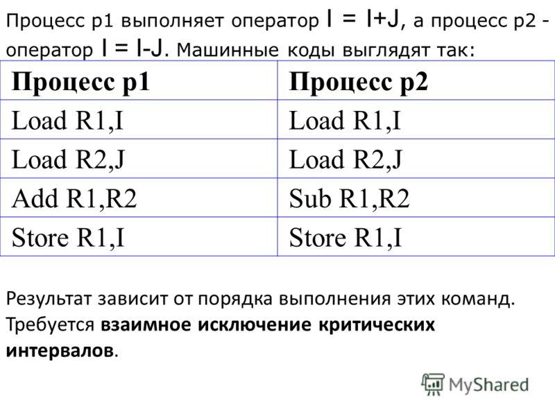 Процесс p1Процесс p2 Load R1,I Load R2,J Add R1,R2Sub R1,R2 Store R1,I Процесс p1 выполняет оператор I = I+J, а процесс p2 - оператор I = I-J. Машинные коды выглядят так: Результат зависит от порядка выполнения этих команд. Требуется взаимное исключе