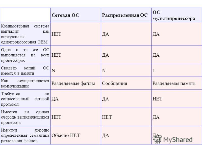 Сетевая ОСРаспределенная ОС ОС мультипроцессора Компьютерная система выглядит как виртуальная однопроцессорная ЭВМ НЕТДА Одна и та же ОС выполняется на всех процессорах НЕТДА Сколько копий ОС имеется в памяти NN1 Как осуществляются коммуникации Разде