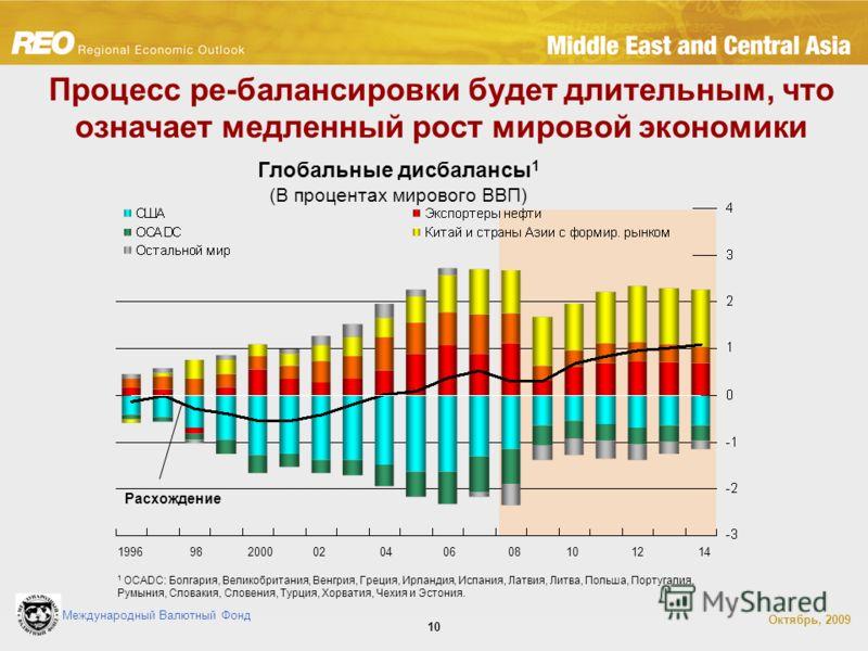 Международный Валютный Фонд Октябрь, 2009 10 Процесс ре-балансировки будет длительным, что означает медленный рост мировой экономики Глобальные дисбалансы 1 (В процентах мирового ВВП) 1 OCADC: Болгария, Великобритания, Венгрия, Греция, Ирландия, Испа