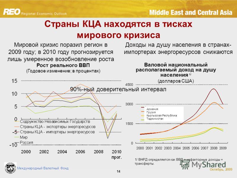 Международный Валютный Фонд Октябрь, 2009 14 Страны КЦА находятся в тисках мирового кризиса Доходы на душу населения в странах- импортерах энергоресурсов снижаются Мировой кризис поразил регион в 2009 году; в 2010 году прогнозируется лишь умеренное в
