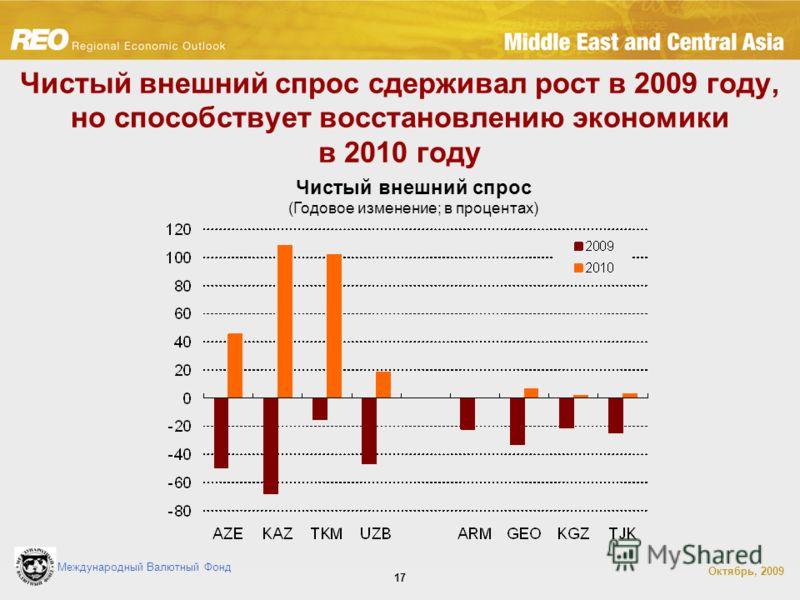Международный Валютный Фонд Октябрь, 2009 17 Чистый внешний спрос сдерживал рост в 2009 году, но способствует восстановлению экономики в 2010 году Чистый внешний спрос (Годовое изменение; в процентах)