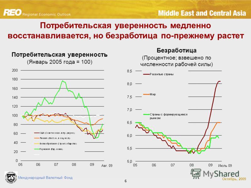 Международный Валютный Фонд Октябрь, 2009 6 Потребительская уверенность медленно восстанавливается, но безработица по-прежнему растет Потребительская уверенность (Январь 2005 года = 100) Авг. 09 Безработица (Процентное; взвешено по численности рабоче