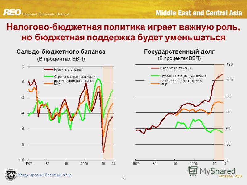 Международный Валютный Фонд Октябрь, 2009 9 Налогово-бюджетная политика играет важную роль, но бюджетная поддержка будет уменьшаться Сальдо бюджетного баланса (В процентах ВВП) 9019708020001090197080200010 Государственный долг (В процентах ВВП) 14