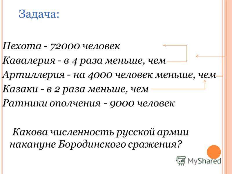 Пехота - 72000 человек Кавалерия - в 4 раза меньше, чем Артиллерия - на 4000 человек меньше, чем Казаки - в 2 раза меньше, чем Ратники ополчения - 9000 человек Какова численность русской армии накануне Бородинского сражения? Задача: