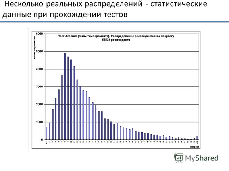 Несколько реальных распределений - статистические данные при прохождении тестов
