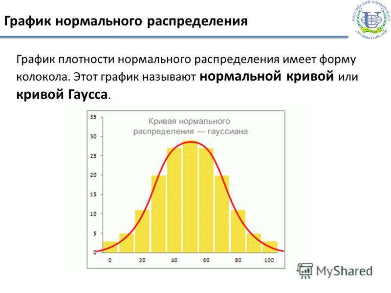 График нормального распределения График плотности нормального распределения имеет форму колокола. Этот график называют нормальной кривой или кривой Гаусса.
