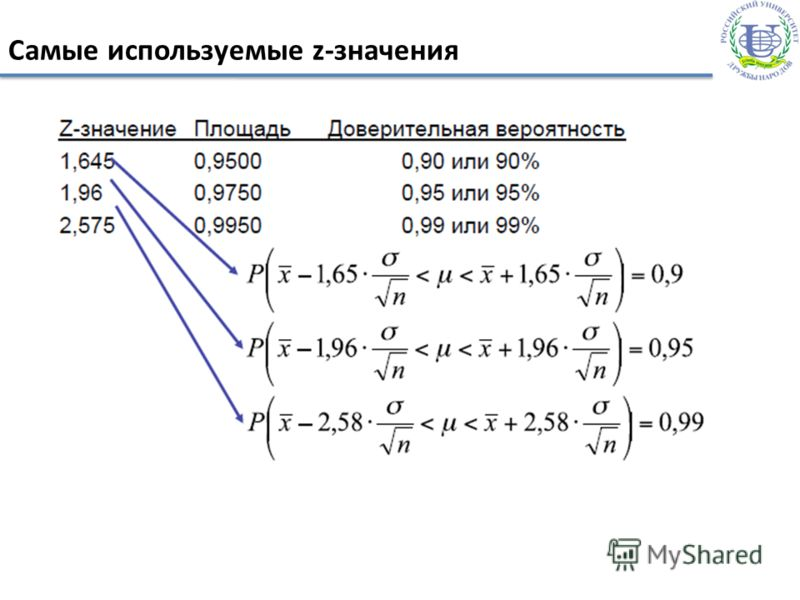 Самые используемые z-значения