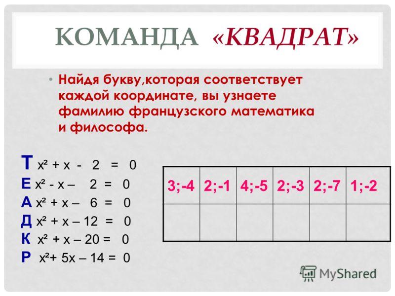 КОМАНДА «КВАДРАТ» Найдя букву,которая соответствует каждой координате, вы узнаете фамилию французского математика и философа. 3;-42;-14;-52;-32;-71;-2 Т х² + х - 2 = 0 Е х² - х – 2 = 0 А х² + х – 6 = 0 Д х² + х – 12 = 0 К х² + х – 20 = 0 Р х²+ 5х – 1