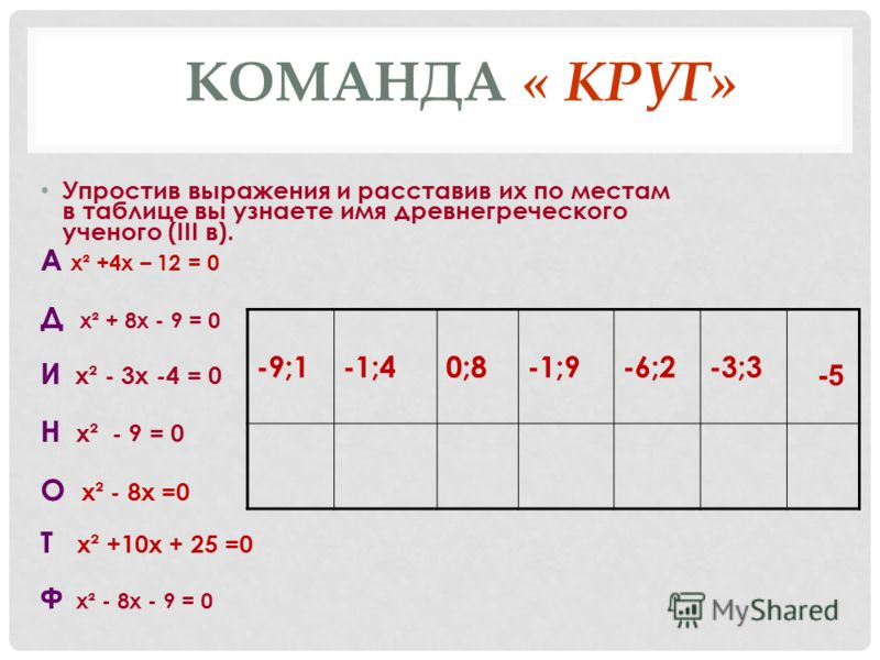 КОМАНДА « КРУГ» Упростив выражения и расставив их по местам в таблице вы узнаете имя древнегреческого ученого (III в). А х² +4х – 12 = 0 Д х² + 8х - 9 = 0 И х² - 3х -4 = 0 Н х² - 9 = 0 О х² - 8х =0 T х² +10х + 25 =0 Ф х² - 8х - 9 = 0 -9;1-1;40;8-1;9-