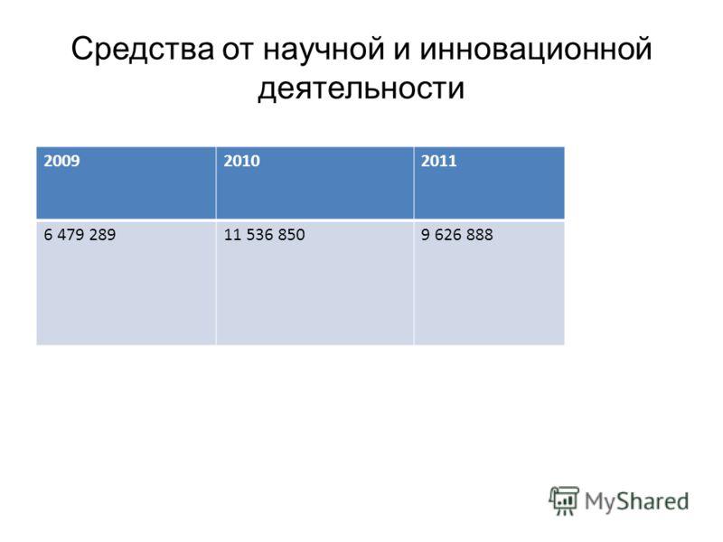 Средства от научной и инновационной деятельности 200920102011 6 479 28911 536 8509 626 888