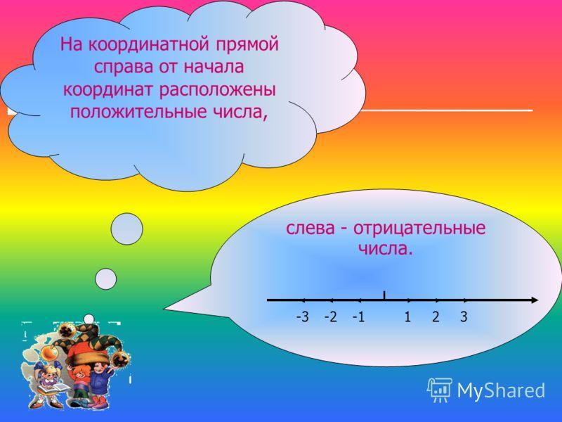 На координатной прямой справа от начала координат расположены положительные числа, слева - отрицательные числа. 123-2-3