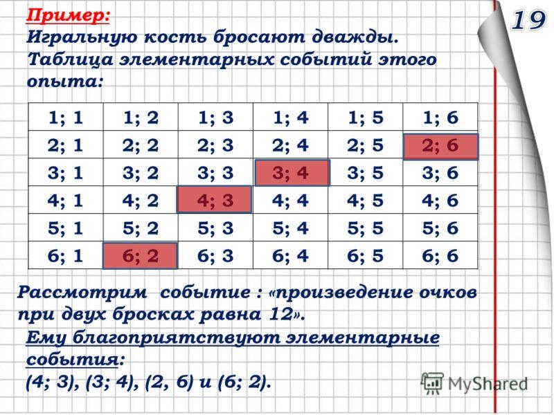 Пример: Игральную кость бросают дважды. Таблица элементарных событий этого опыта: 1; 11; 21; 31; 41; 51; 6 2; 12; 22; 32; 42; 52; 6 3; 13; 23; 33; 43; 53; 6 4; 14; 24; 34; 44; 54; 6 5; 15; 25; 35; 45; 55; 6 6; 16; 26; 36; 46; 56; 6 Рассмотрим событие