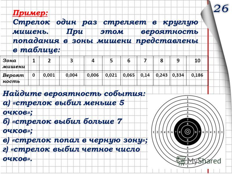 Пример: Стрелок один раз стреляет в круглую мишень. При этом вероятность попадания в зоны мишени представлены в таблице: Зона мишени 12345678910 Вероят ность 00,0010,0040,0060,0210,0650,140,2430,3340,186 Найдите вероятность события: а) «стрелок выбил