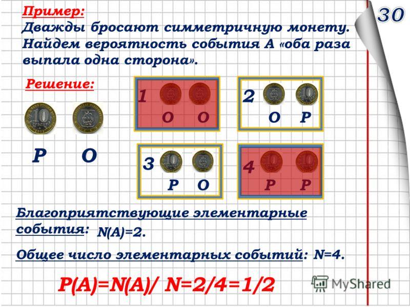 Пример: Дважды бросают симметричную монету. Найдем вероятность события А «оба раза выпала одна сторона». Решение: 1 ОО 2 ОР 4 РР 3 ОР ОР Благоприятствующие элементарные события: N(A)=2. Общее число элементарных событий:N=4. Р(А)=N(A)/ N=2/4=1/2