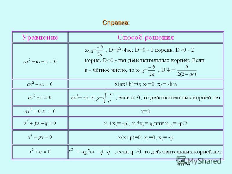 1. Найти нули квадратичной функции: 2. Найти коэффициенты p и q квадратичной функции: Решение Решение Справка ДалееСправка Далее