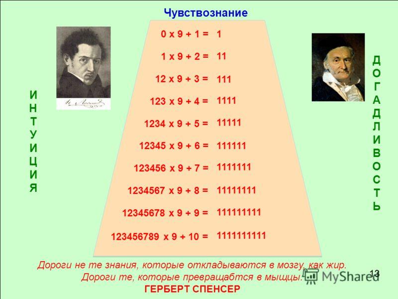 13 ИНТУИЦИЯИНТУИЦИЯ ДОГАДЛИВОСТЬДОГАДЛИВОСТЬ Чувствознание 0 x 9 + 1 = 1 x 9 + 2 = 12 x 9 + 3 = 123 x 9 + 4 = 1234 x 9 + 5 = 12345 x 9 + 6 = 123456 x 9 + 7 = 1234567 x 9 + 8 = 12345678 x 9 + 9 = Дороги не те знания, которые откладываются в мозгу, как