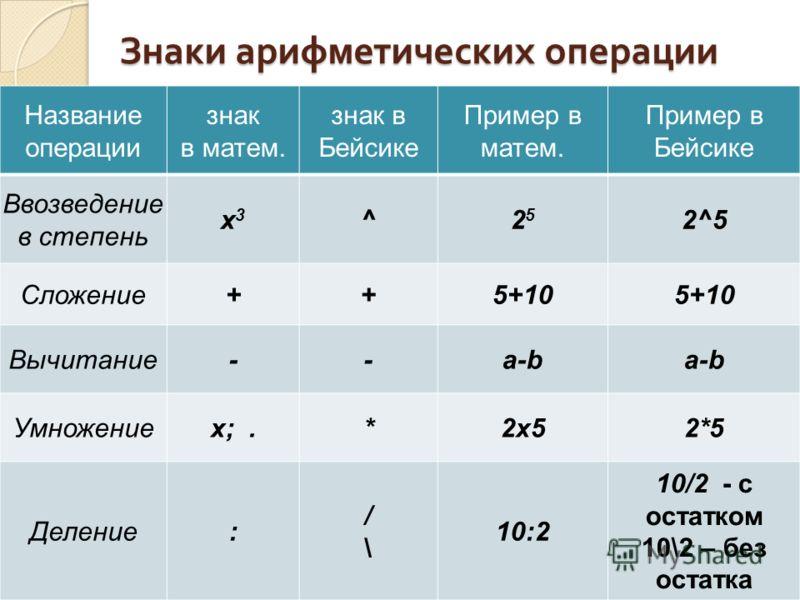 Знаки арифметических операции Название операции знак в матем. знак в Бейсике Пример в матем. Пример в Бейсике Ввозведение в степень x3x3 ^2525 2^5 Сложение++5+10 Вычитание--a-b Умножениеx;.*2x52x52*5 Деление: /\/\ 10:2 10/2 - с остатком 10\2 – без ос