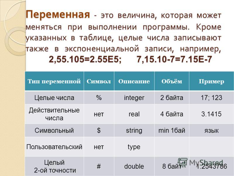 Переменная - это величина, которая может меняться при выполнении программы. Кроме указанных в таблице, целые числа записывают также в экспоненциальной записи, например, 2,55.105=2.55Е5; 7,15.10-7=7.15Е-7 Тип переменнойСимволОписаниеОбъёмПример Целые