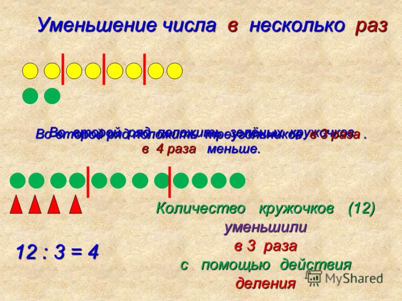 Уменьшение числа в несколько раз Уменьшение числа в несколько раз Во второй ряд положить зелёных кружочков в 4 раза меньше. 12 : 3 = 4 12 : 3 = 4 Количество кружочков (12) уменьшили в 3 раза с помощью действия деления Во второй ряд положить треугольн