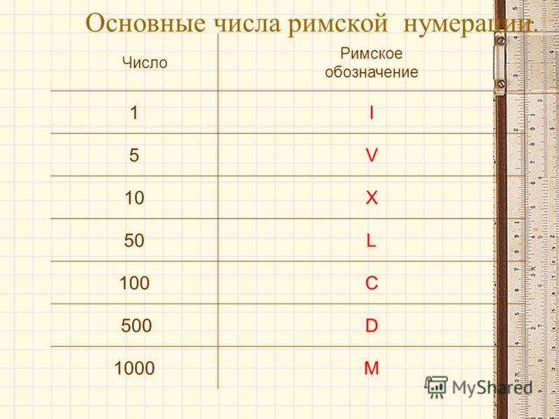 Основные числа римской нумерации. Число Римское обозначение 1I 5V 10X 50L 100C 500D 1000M
