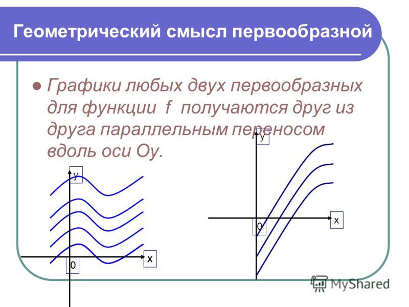 Геометрический смысл первообразной Графики любых двух первообразных для функции f получаются друг из друга параллельным переносом вдоль оси Оу. х 0 х у 0 х у 0