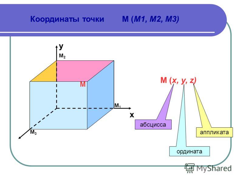 х y М1М1 М2М2 М3М3 М М (х, у, z) абсцисса ордината аппликата Координаты точкиМ (M1, M2, M3)