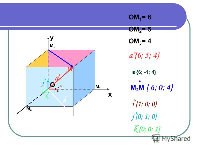 х y М1М1 М2М2 М3М3 М О a в i k j OM 1 = 6 OM 2 = 5 OM 3 = 4 a {6; 5; 4} в в {6; -1; 4} M 2 M { 6; 0; 4} i {1; 0; 0} j {0; 1; 0} k {0; 0; 1}