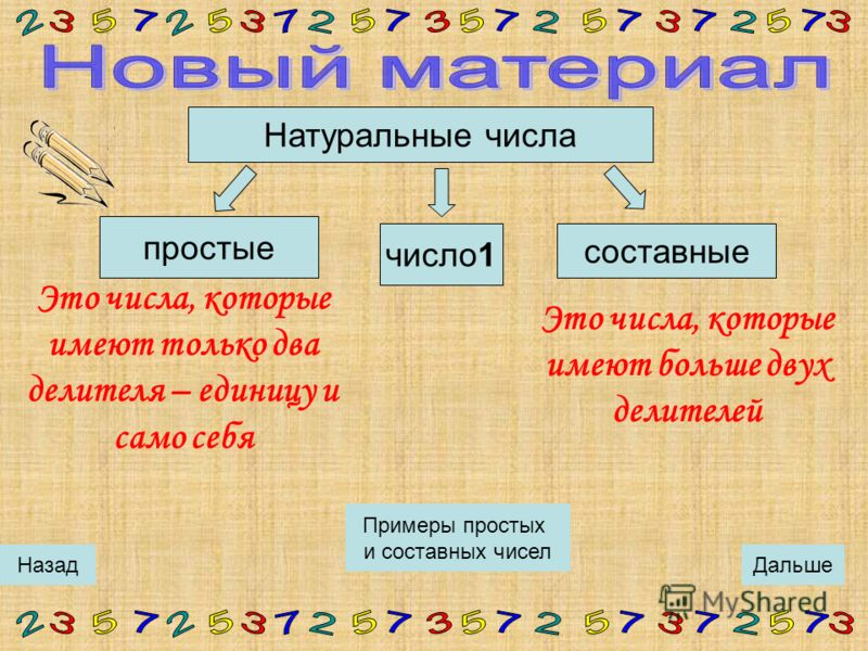 Пифагор и его ученики изучали числа, которые не имеют делителей кроме самого себя и единицы, потому что эти числа – «кирпичики», из которых строятся все остальные числа. Пифагор Самосский (VIв. до н.э.) ДальшеНазад