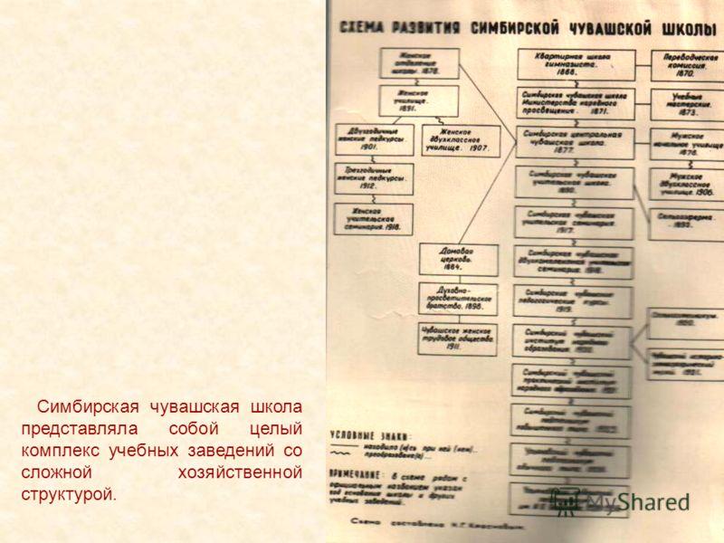 Симбирская чувашская школа представляла собой целый комплекс учебных заведений со сложной хозяйственной структурой.