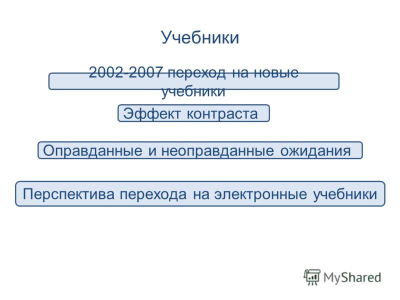 Учебники 2002-2007 переход на новые учебники Эффект контраста Оправданные и неоправданные ожидания Перспектива перехода на электронные учебники