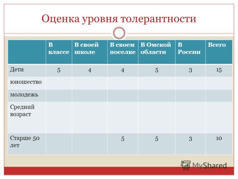 Оценка уровня толерантности В классе В своей школе В своем поселке В Омской области В России Всего Дети5445315 юношество молодежь Средний возраст Старше 50 лет 55310