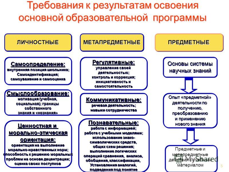 5 ЛИЧНОСТНЫЕЛИЧНОСТНЫЕМЕТАПРЕДМЕТНЫЕМЕТАПРЕДМЕТНЫЕПРЕДМЕТНЫЕПРЕДМЕТНЫЕ Самоопределение: внутренняя позиция школьника; Самоидентификация; самоуважение и самооценка Самоопределение: внутренняя позиция школьника; Самоидентификация; самоуважение и самооц