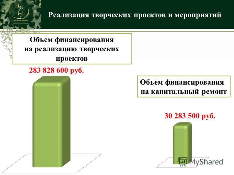 Реализация творческих проектов и мероприятий 283 828 600 руб. Объем финансирования на капитальный ремонт 30 283 500 руб. Объем финансирования на реализацию творческих проектов