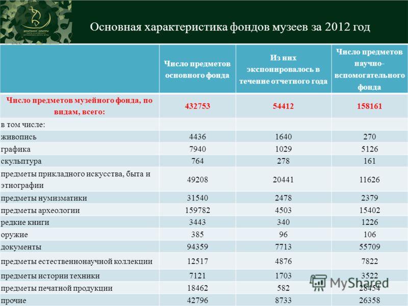 Основная характеристика фондов музеев за 2012 год г. Ханты-Мансийск, 2013 год 47 Число предметов основного фонда Из них экспонировалось в течение отчетного года Число предметов научно- вспомогательного фонда Число предметов музейного фонда, по видам,
