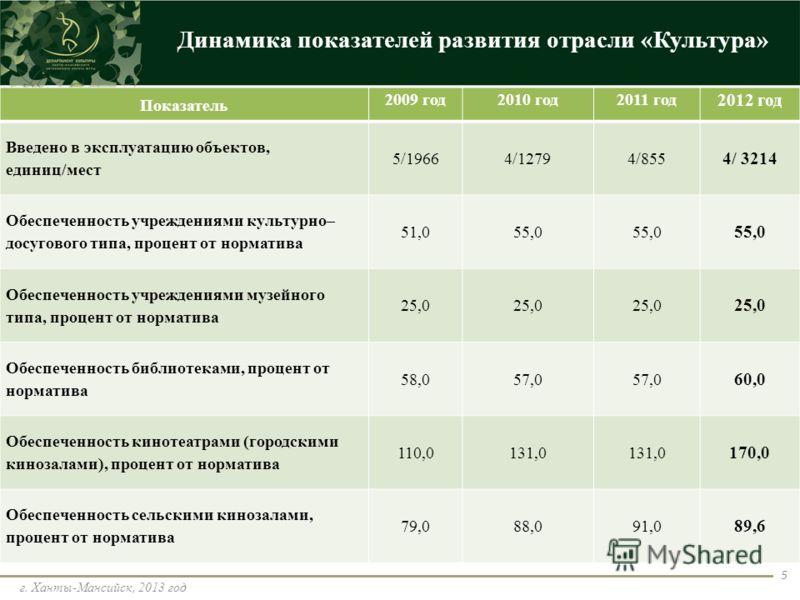 Динамика показателей развития отрасли «Культура» г. Ханты-Мансийск, 2013 год 5 Показатель 2009 год2010 год2011 год 2012 год Введено в эксплуатацию объектов, единиц/мест 5/19664/12794/855 4/ 3214 Обеспеченность учреждениями культурно– досугового типа,