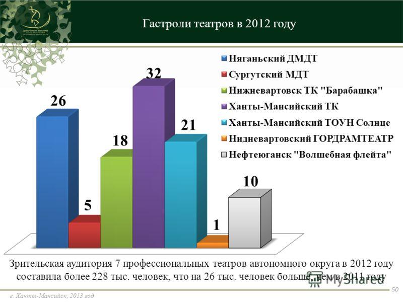Гастроли театров в 2012 году г. Ханты-Мансийск, 2013 год 50 Зрительская аудитория 7 профессиональных театров автономного округа в 2012 году составила более 228 тыс. человек, что на 26 тыс. человек больше, чем в 2011 году