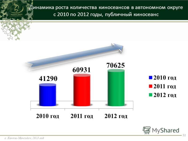 Динамика роста количества киносеансов в автономном округе с 2010 по 2012 годы, публичный киносеанс г. Ханты-Мансийск, 2013 год 51