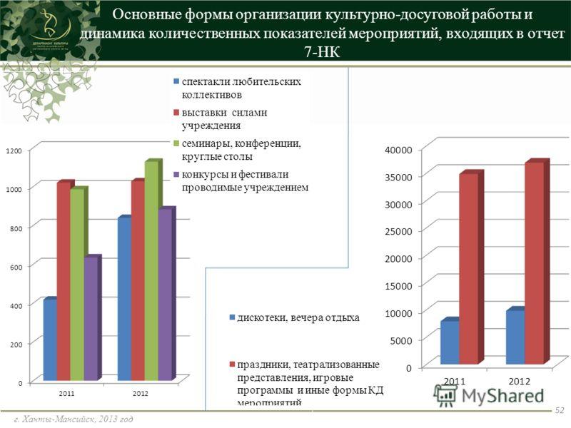 Основные формы организации культурно-досуговой работы и динамика количественных показателей мероприятий, входящих в отчет 7-НК г. Ханты-Мансийск, 2013 год 52