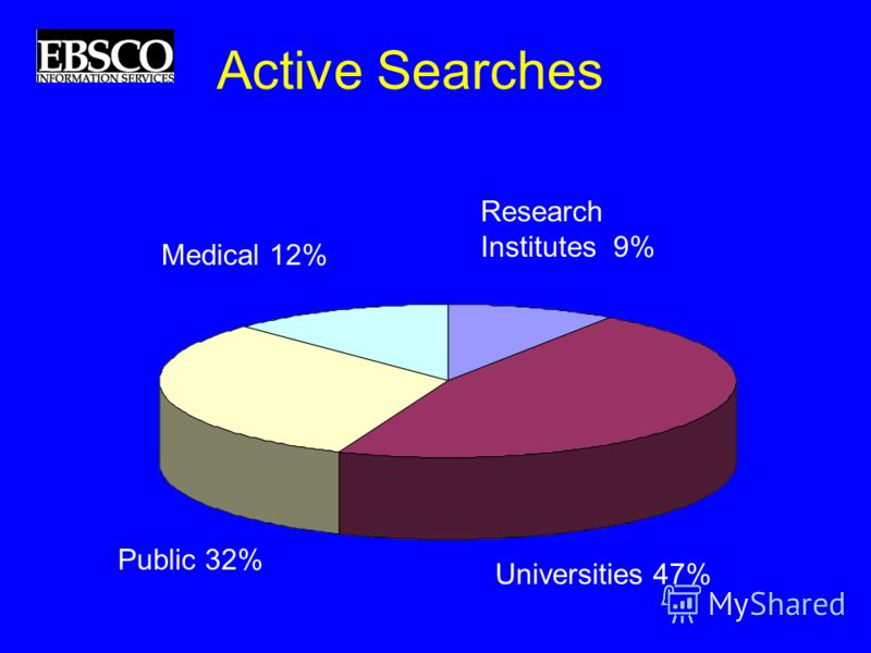 Active Searches Medical 12% Public 32% Universities 47% Research Institutes 9%