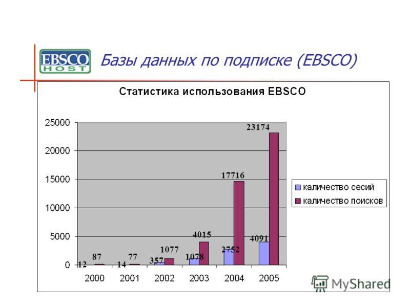 Базы данных по подписке (ЕBSCO) 12 87 14 77 357 1077 1078 4015 2752 17716 4091 23174