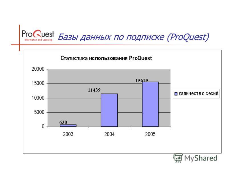 Базы данных по подписке (ProQuest) 630 11439 15625