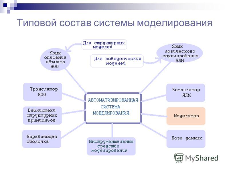Типовой состав системы моделирования