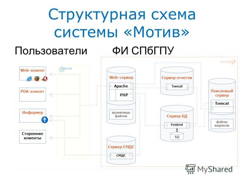 Структурная схема системы «Мотив» Web-клиентPDA-клиентИнформерСторонние клиенты Сервер СМДС СМДС Сервер отчетов Tomcat хранилище файлов Web-сервер Apache PHP Сервер БД Firebird БД файлы индексов Поисковый сервер Tomcat ПользователиФИ СПбГПУ