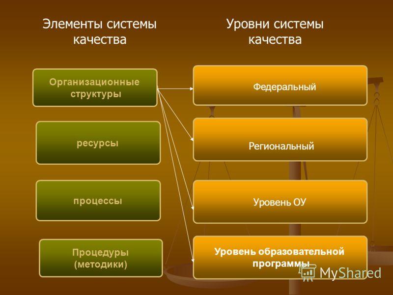 ресурсы Организационные структуры Уровень ОУ Уровень образовательной программы процессы Процедуры (методики) Федеральный Элементы системы качества Уровни системы качества Региональный