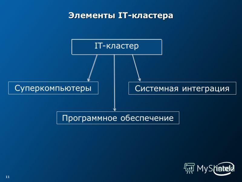 Элементы IT-кластера 11 IT-кластер Суперкомпьютеры Системная интеграция Программное обеспечение