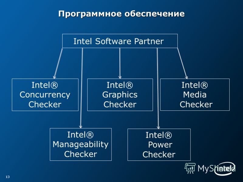 Программное обеспечение 13 Intel Software Partner Intel® Concurrency Checker Intel® Graphics Checker Intel® Media Checker Intel® Manageability Checker Intel® Power Checker