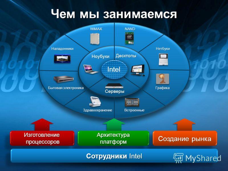 Нетбуки NAND Графика ВстроенныеЗдравоохранение Наладонники Бытовая электроника WiMAX Чем мы занимаемся Десктопы Ноубуки Серверы Изготовление процессоров Архитектура платформ Создание рынка Сотрудники Intel Intel