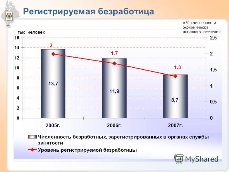 Регистрируемая безработица тыс. человек в % к численности экономически активного населения