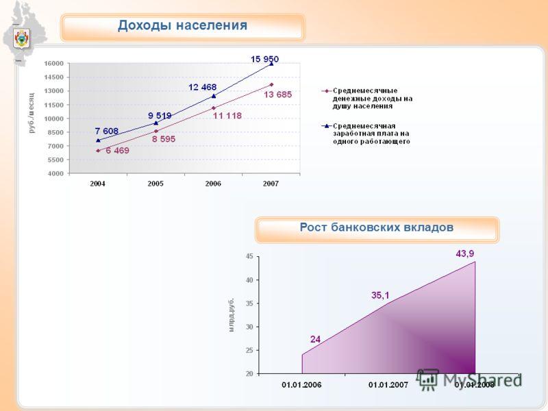 руб./месяц Доходы населения Рост банковских вкладов